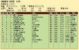 第23S:06月1週 目黒記念 成績