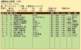 第25S:03月4週 スプリングS 成績