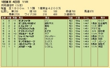 第31S:02月2週 共同通信杯 成績