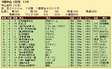 第35S:01月1週 中山金杯 成績