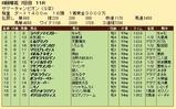 第28S:08月2週 サマーチャンピオン 成績