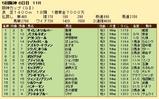 第23S:12月4週 阪神カップ 成績