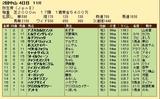 第33S:03月2週 弥生賞 成績