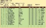 第33S:05月4週 優駿牝馬 成績