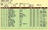 第18S:01月2週 ガーネットS 成績