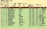 第24S:03月5週 マーチS 成績