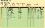 第24S:08月2週 函館2歳S 成績