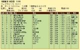 第17S:02月4週 フェブラリーS 成績