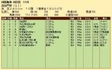 第22S:10月1週 凱旋門賞 成績