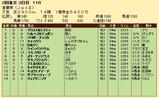 第34S:05月1週 青葉賞 成績