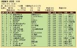 第26S:04月4週 フローラS 成績