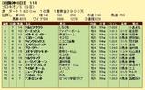 第19S:07月2週 プロキオンS 成績
