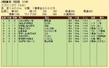 第22S:05月3週 京王杯スプリングC 成績