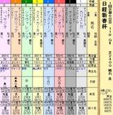 第19S:01月3週 日経新春杯