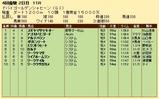 第20S:03月5週 ドバイGS 成績