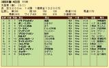 第28S:05月1週 天皇賞春 成績