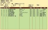 第29S:10月3週 府中牝馬S 成績