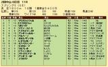 第31S:03月4週 スプリングS 成績