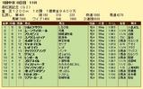 第19S:03月5週 高松宮記念 成績