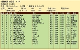第33S:09月1週 新潟記念 成績