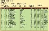 第30S:10月3週 秋華賞