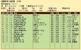 第35S:03月5週 高松宮記念 成績