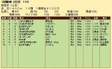 第21S:03月1週 阪急杯 成績