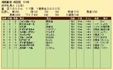 第23S:10月3週 府中牝馬S 成績