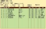 第28S:09月3週 朝日CC 成績