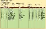 第20S:02月1週 東京新聞杯 成績