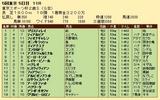 第29S:11月4週 東京スポーツ杯2歳S 成績