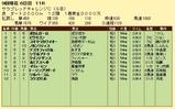 第19S:09月1週 サラブレッドチャレンジC 成績