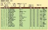 第24S:06月3週 エプソムC 成績