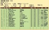 第20S:10月4週 菊花賞 成績