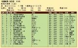 第34S:05月2週 新潟大賞典 成績