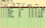 第25S:09月3週 ダービーGP 成績