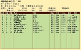 第25S:09月5週 オールカマー 成績