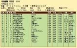 第26S:01月4週 川崎記念 成績