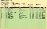 第26S:09月3週 京成杯AH 成績