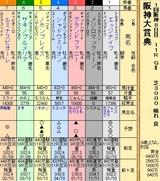 第24S:03月4週 阪神大賞典