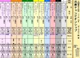 第19S:05月1週 兵庫チャンピオンシップ