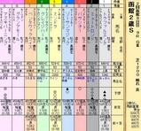 第27S:08月2週 函館2歳S
