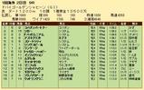第22S:03月5週 ドバイGS 成績