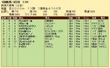 第26S:05月2週 新潟大賞典 成績
