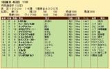 第32S:02月2週 共同通信杯 成績