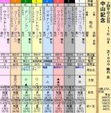 第29S:03月1週 中山記念