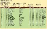 第24S:12月2週 中日新聞杯 成績