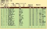 第22S:06月5週 宝塚記念 成績