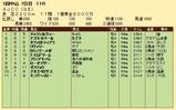 第25S:01月4週 AJCC 成績