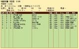 第25S:12月1週 京阪杯 成績